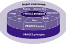 Composition of a PRINCE2 Foundation Project