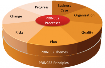 Defining PRINCE2 Project Management
