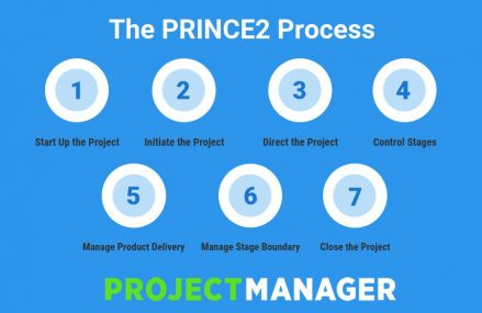 The Importance of PRINCE2 Project Management