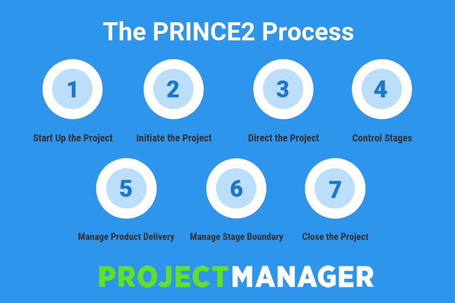 PRINCE2 Project Management Process